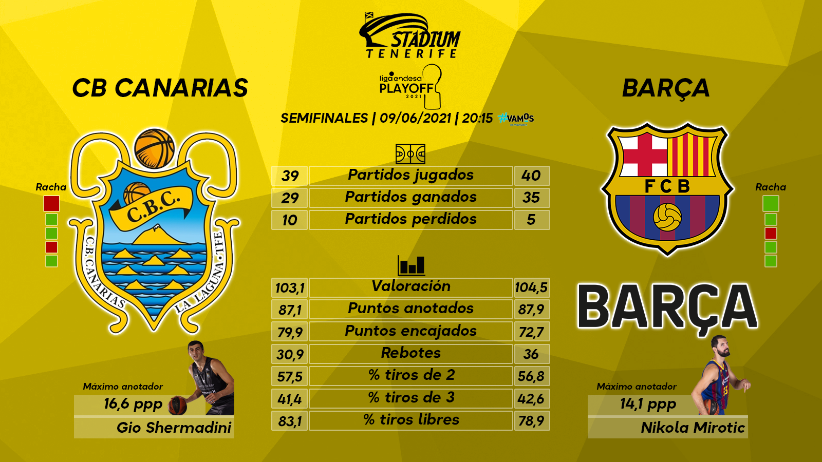Previa del Lenovo Tenerife - Barça Basket (Semifinal - Liga Endesa)