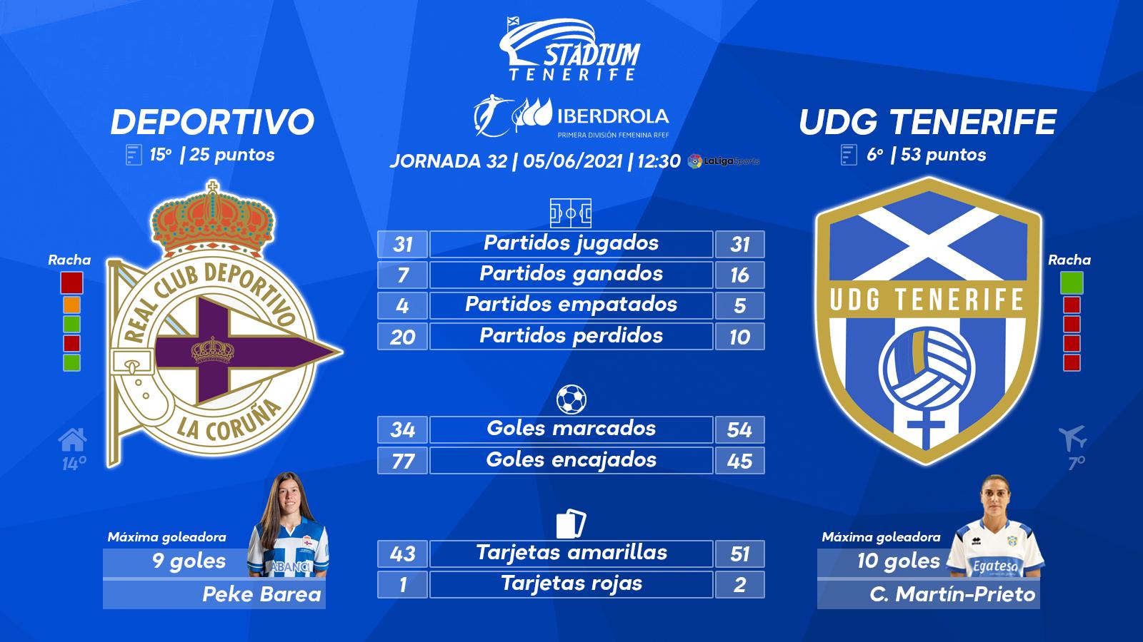 Previa del Deportivo Abanca - UDG Tenerife (32ª J.-Primera Iberdrola)