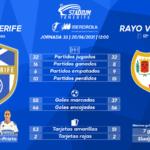 Previa del UDG Tenerife – Rayo Vallecano (33ªJ.-Primera Iberdrola)