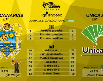 Previa del Lenovo Tenerife – Unicaja Málaga (2ª J. – Liga Endesa)