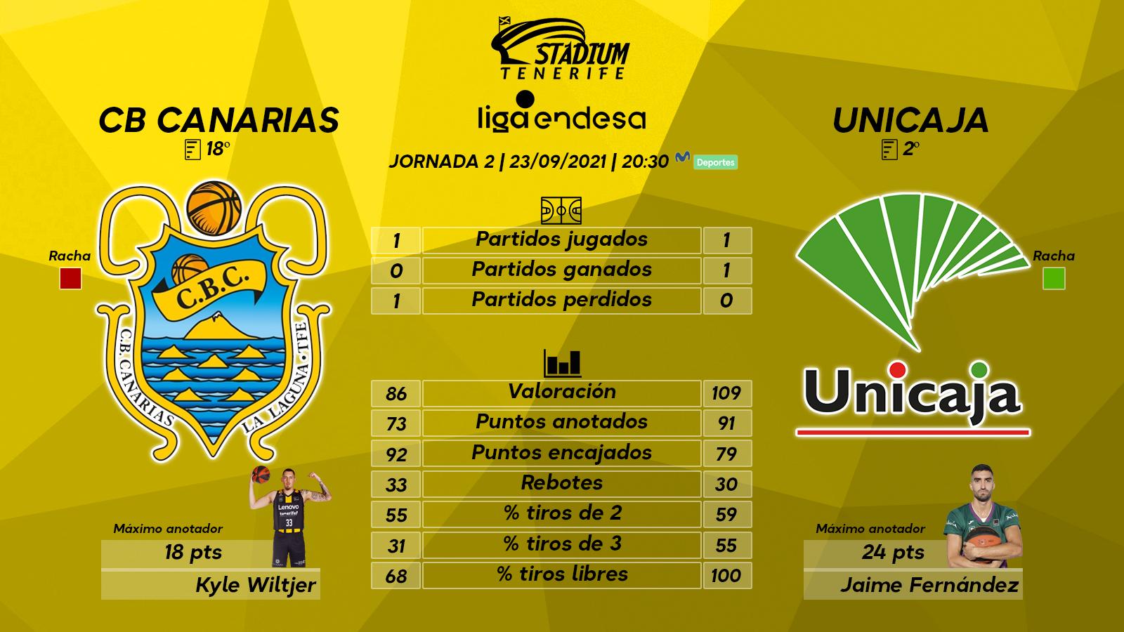 Previa del Lenovo Tenerife - Unicaja Málaga (2ª J. - Liga Endesa)