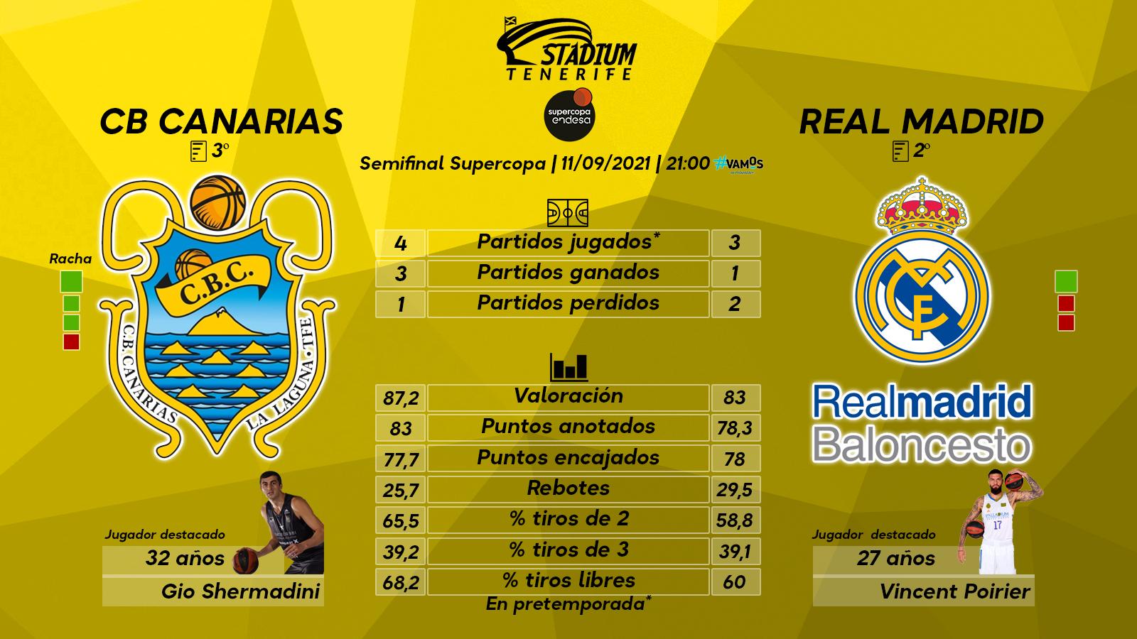 Previa del Lenovo Tenerife - Real Madrid (Semifinal - Supercopa Endesa)