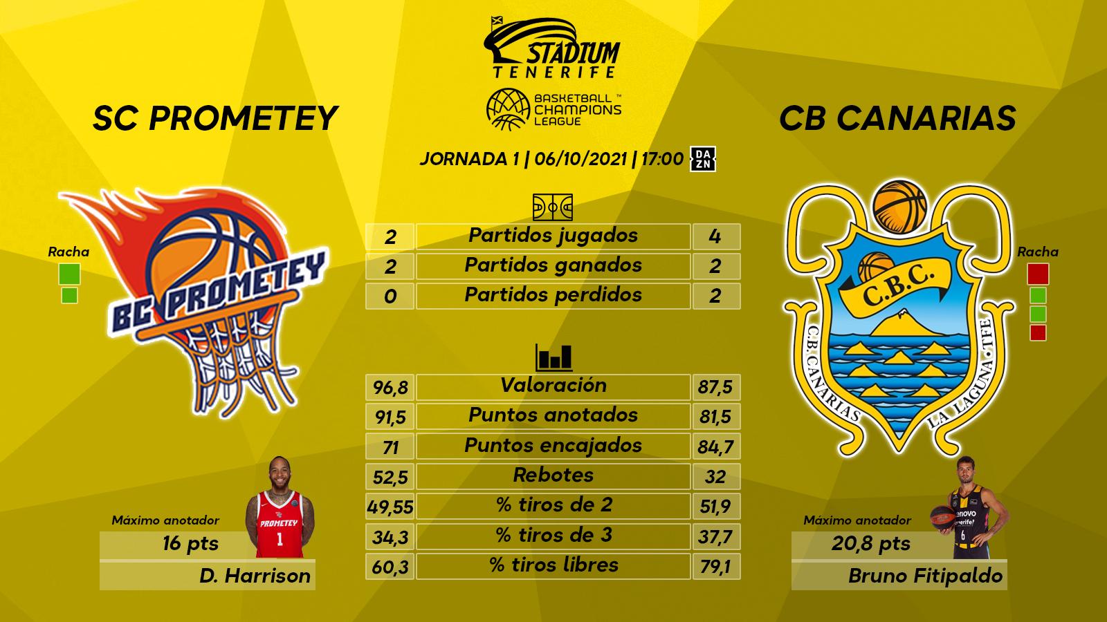 Previa del SC Prometey - Lenovo Tenerife (1ªJ. - Basketball Champions League)