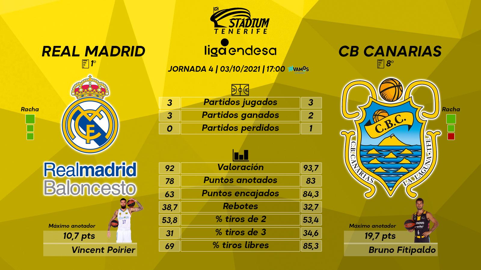 Previa del Real Madrid - Lenovo Tenerife (4ªJ.-Liga Endesa)