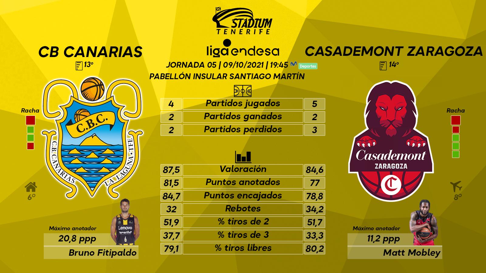 Previa del Lenovo Tenerife – Casademont Zaragoza (5ª J. – Liga Endesa)