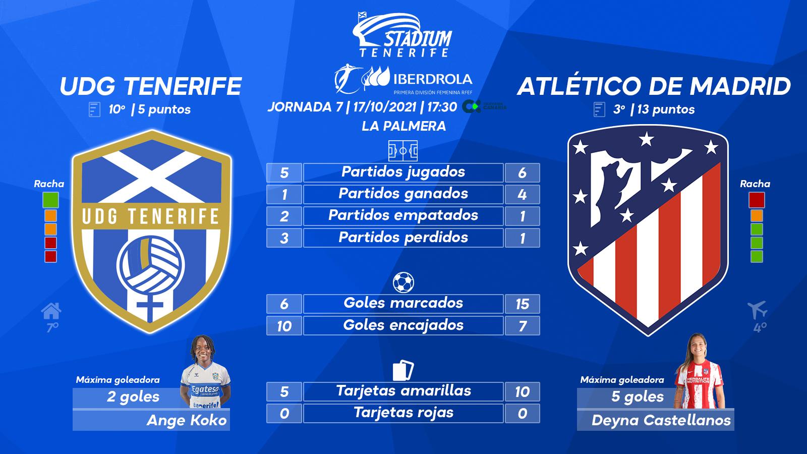 Previa del UDG Tenerife - Atlético de Madrid (7ªJ.- Primera Iberdrola)