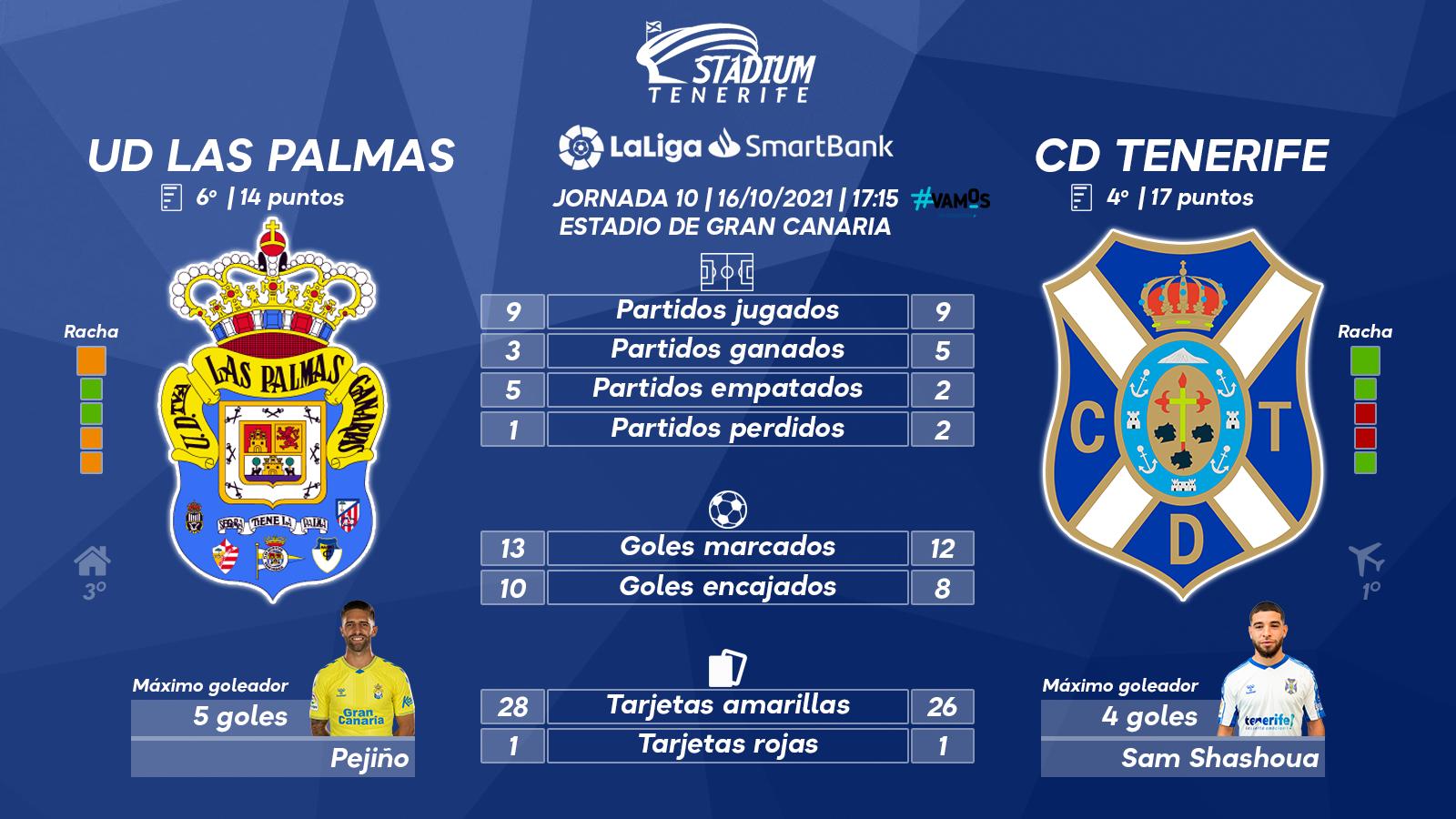 Previa del derbi UD Las Palmas-CD Tenerife (10ª J. – LaLiga SmartBank)