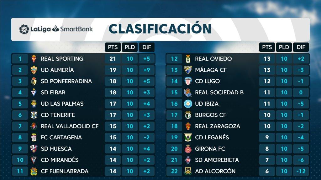 El CD Tenerife cierra la 10ª jornada 6º, a 2 puntos del ascenso directo y +2 sobre el 7º