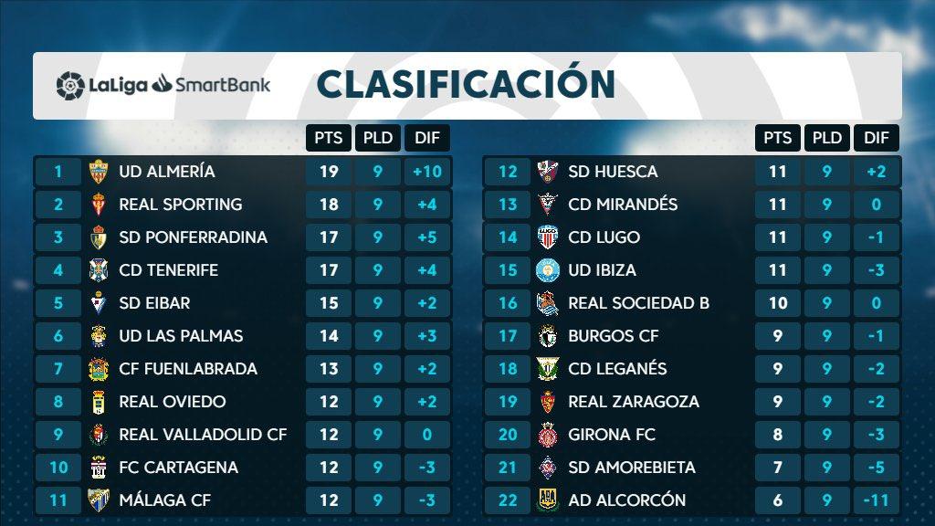 El CD Tenerife cierra la 9ª jornada 4º, a 1 punto del ascenso directo y +4 sobre el 7º