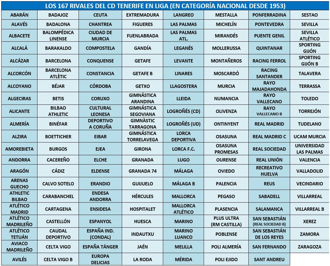 La SD Amorebieta se convertirá en el 167º rival del CDT en la historia de la Liga