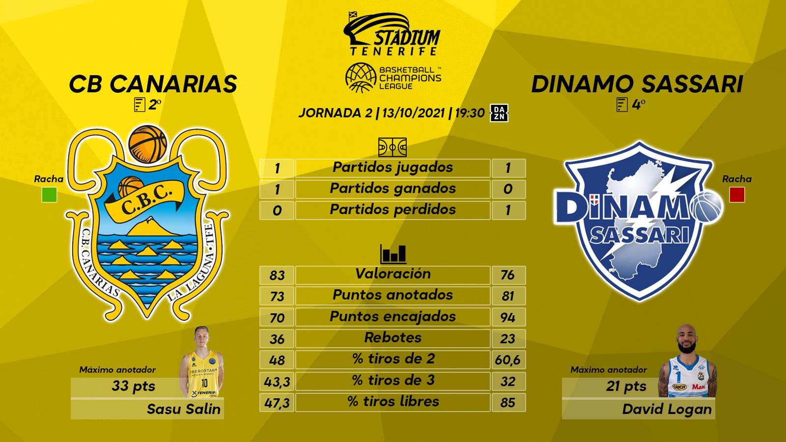 Previa del Lenovo Tenerife - Dinamo Sassari (2ªJ. – Basketball Champions League)