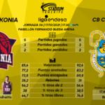 Previa del Saski Baskonia – Lenovo Tenerife (6ªJ. – Liga Endesa)